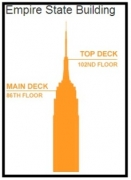 Ingresso para Empire State Building - New York